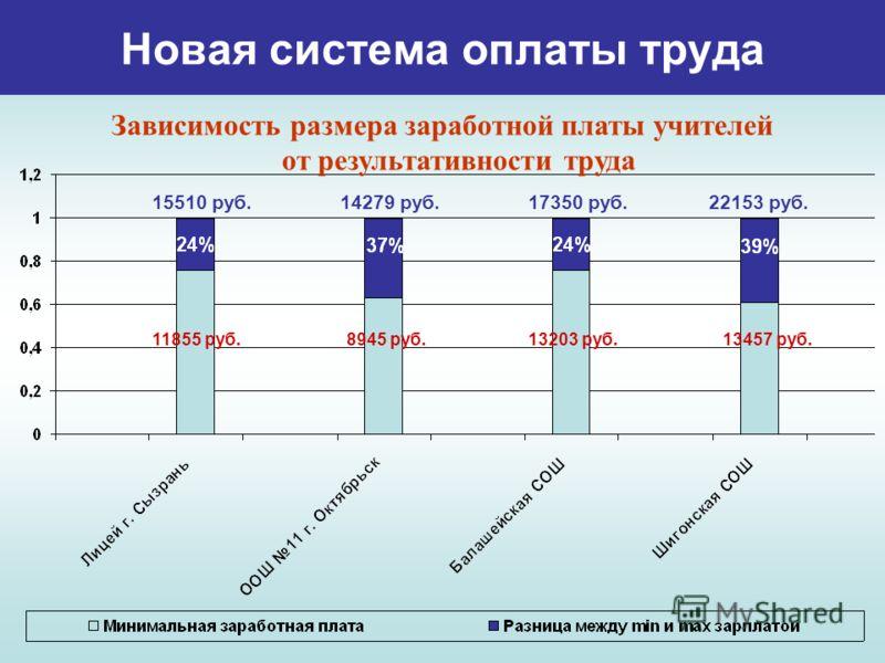 Новая система оплаты труда Зависимость размера заработной платы учителей от результативности труда 11855 руб.8945 руб.13203 руб. 22153 руб. 13457 руб. 17350 руб.14279 руб.15510 руб.