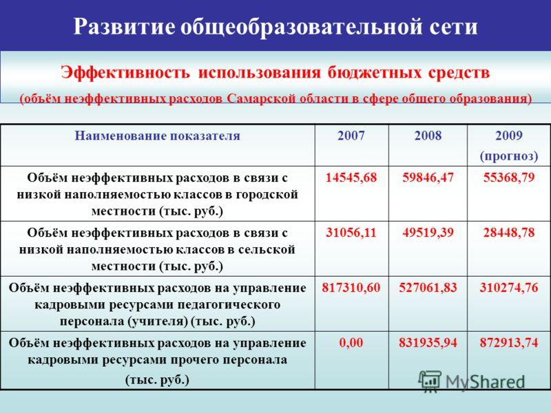 Развитие общеобразовательной сети Эффективность использования бюджетных средств (объём неэффективных расходов Самарской области в сфере общего образования) Наименование показателя200720082009 (прогноз) Объём неэффективных расходов в связи с низкой на