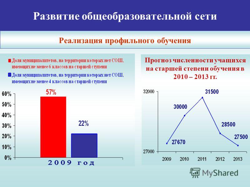 Развитие общеобразовательной сети Реализация профильного обучения Прогноз численности учащихся на старшей степени обучения в 2010 – 2013 гг.