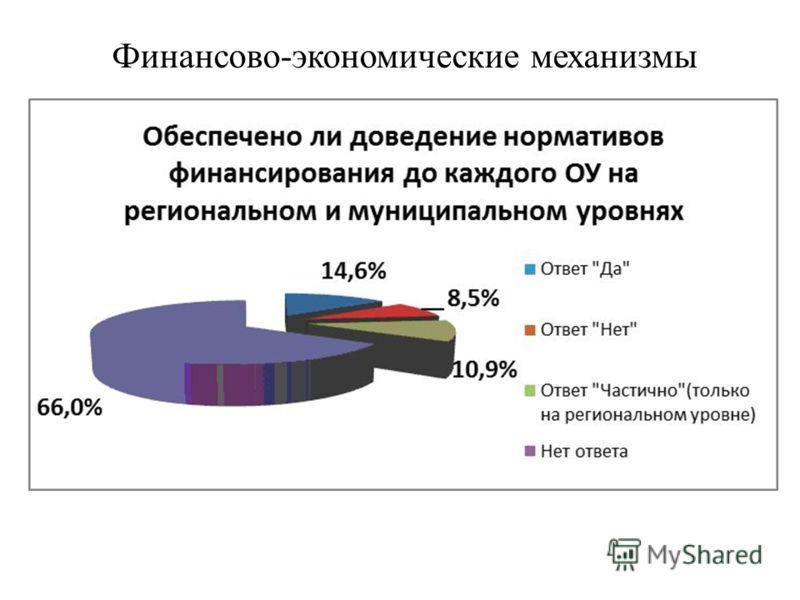 Финансово-экономические механизмы