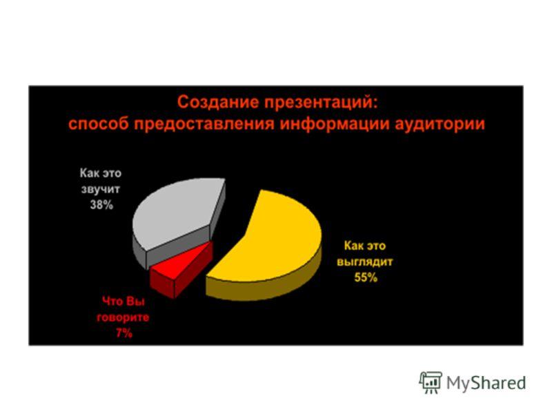 Почему именно презентация? Эффективность восприятия публикой Удобная подача информации Известно, что человек большую часть информации воспринимает органами зрения (~80%), и органами слуха (~15%) (это давно замечено и эффективно используется в кино и