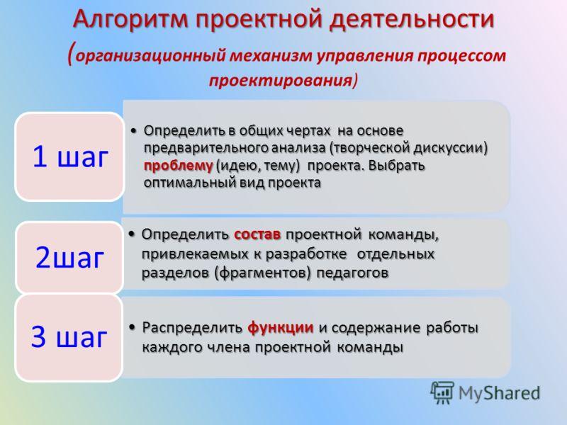 Алгоритм проектной деятельности Алгоритм проектной деятельности ( организационный механизм управления процессом проектирования) Определить в общих чертах на основе предварительного анализа (творческой дискуссии) проблему (идею, тему) проекта. Выбрать