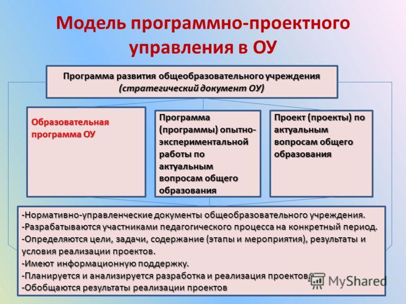 Модель программно-проектного управления в ОУ Программа развития общеобразовательного учреждения (стратегический документ ОУ) Образовательная программа ОУ Программа (программы) опытно- экспериментальной работы по актуальным вопросам общего образования