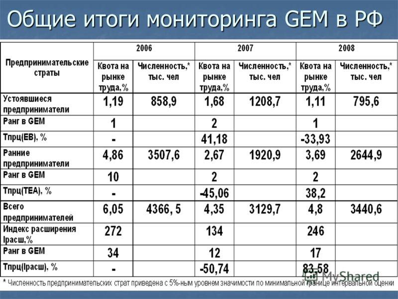 Общие итоги мониторинга GEM в РФ
