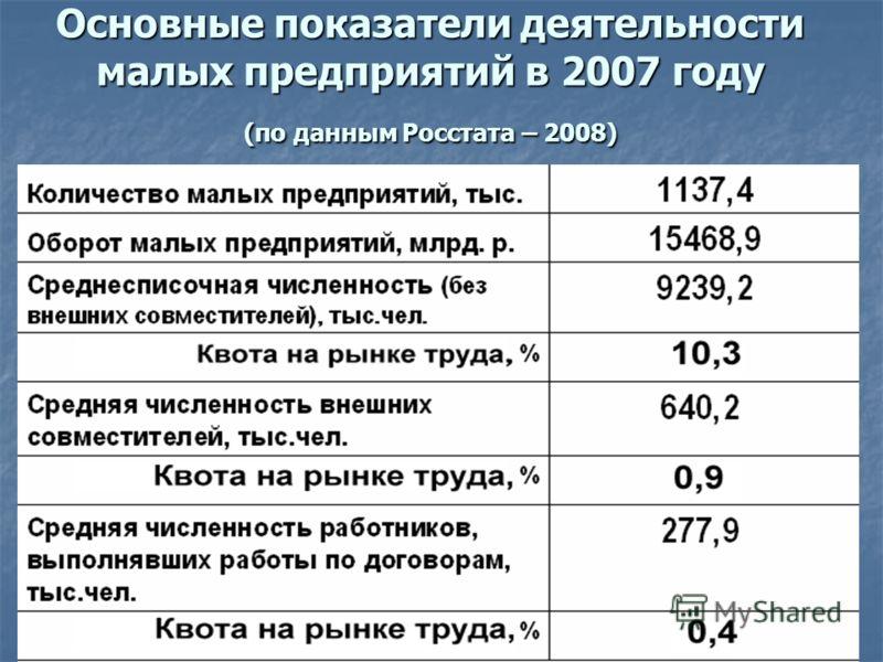 Основные показатели деятельности малых предприятий в 2007 году (по данным Росстата – 2008)