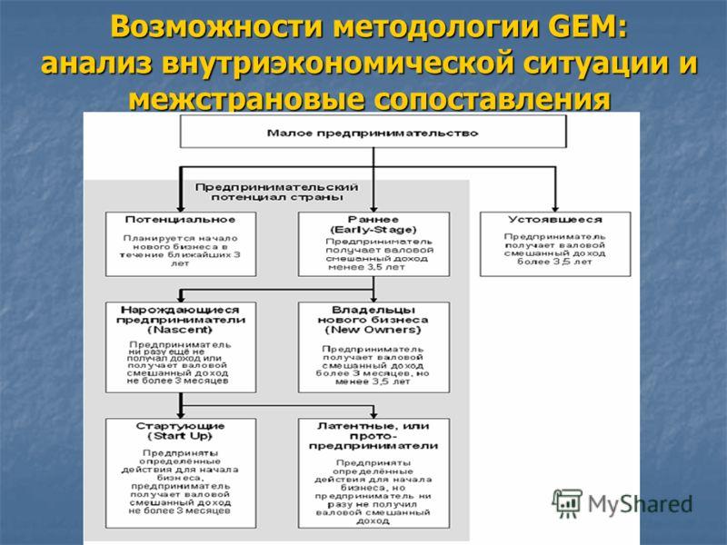 Возможности методологии GEM: анализ внутриэкономической ситуации и межстрановые сопоставления