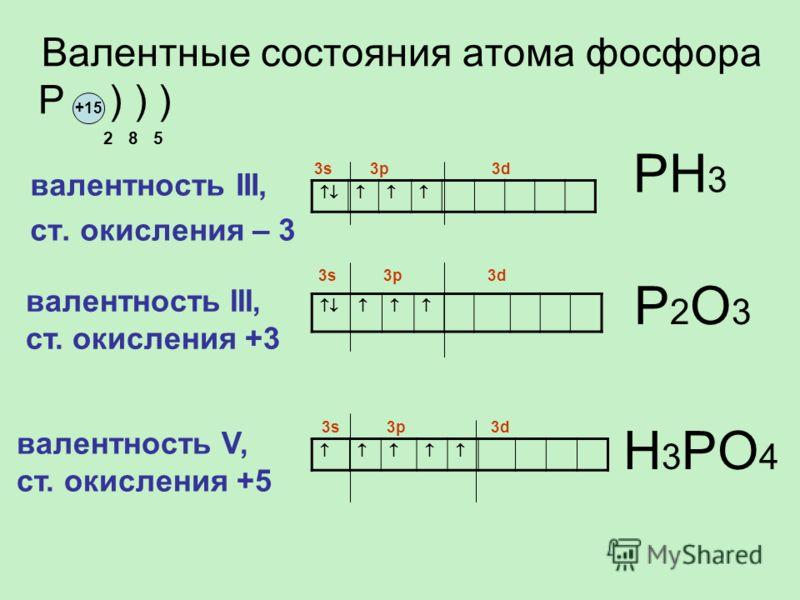 валентность III, ст. окисления – 3 Валентные состояния атома фосфора P ) ) ) 2 8 5 +15 3s 3p 3d валентность III, ст. окисления +3 PН3PН3 P2О3P2О3 валентность V, ст. окисления +5 3s 3p 3d Н3PО4Н3PО4
