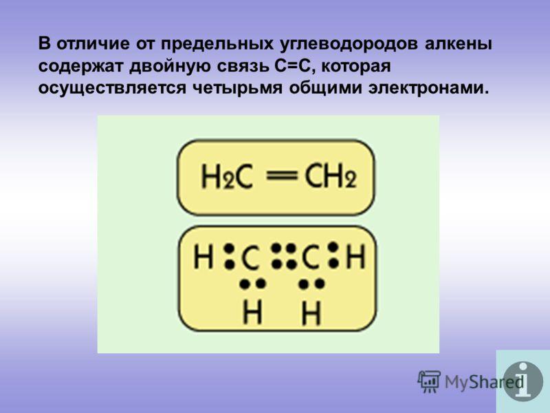 В отличие от предельных углеводородов алкены содержат двойную связь С=С, которая осуществляется четырьмя общими электронами.