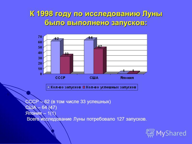 К 1998 году по исследованию Луны было выполнено запусков: СССР – 62 (в том числе 33 успешных) США – 64 (47) Япония – 1(1) Всего исследование Луны потребовало 127 запусков.