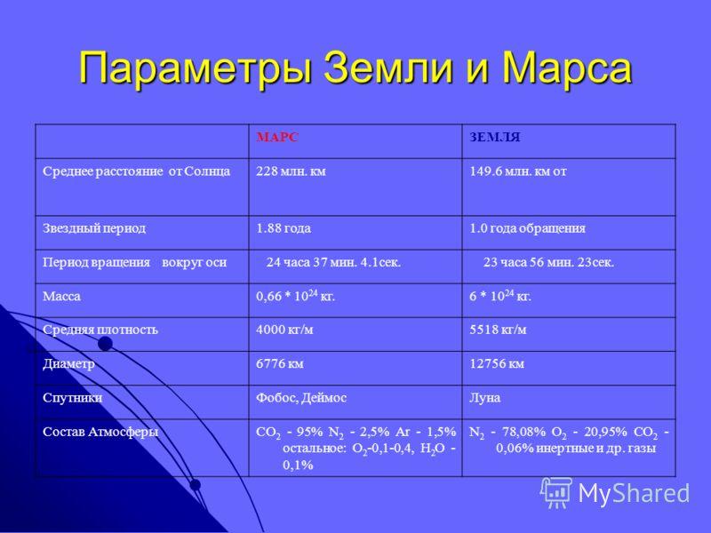 Параметры Земли и Марса МАРСЗЕМЛЯ Среднее расстояние от Солнца228 млн. км149.6 млн. км от Звездный период1.88 года1.0 года обращения Период вращения вокруг оси 24 часа 37 мин. 4.1сек. 23 часа 56 мин. 23сек. Масса0,66 * 10 24 кг.6 * 10 24 кг. Средняя