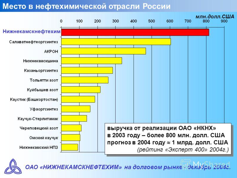 ОАО «НИЖНЕКАМСКНЕФТЕХИМ» на долговом рынке - декабрь 2004г. Место в нефтехимической отрасли России выручка от реализации ОАО «НКНХ» в 2003 году – более 800 млн. долл. США прогноз в 2004 году 1 млрд. долл. США (рейтинг «Эксперт 400» 2004г.) выручка от