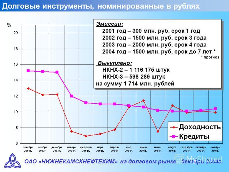 ОАО «НИЖНЕКАМСКНЕФТЕХИМ» на долговом рынке - декабрь 2004г. Долговые инструменты, номинированные в рублях Эмиссии: 2001 год – 300 млн. руб, срок 1 год 2002 год – 1500 млн. руб, срок 3 года 2003 год – 2000 млн. руб, срок 4 года 2004 год – 1500 млн. ру