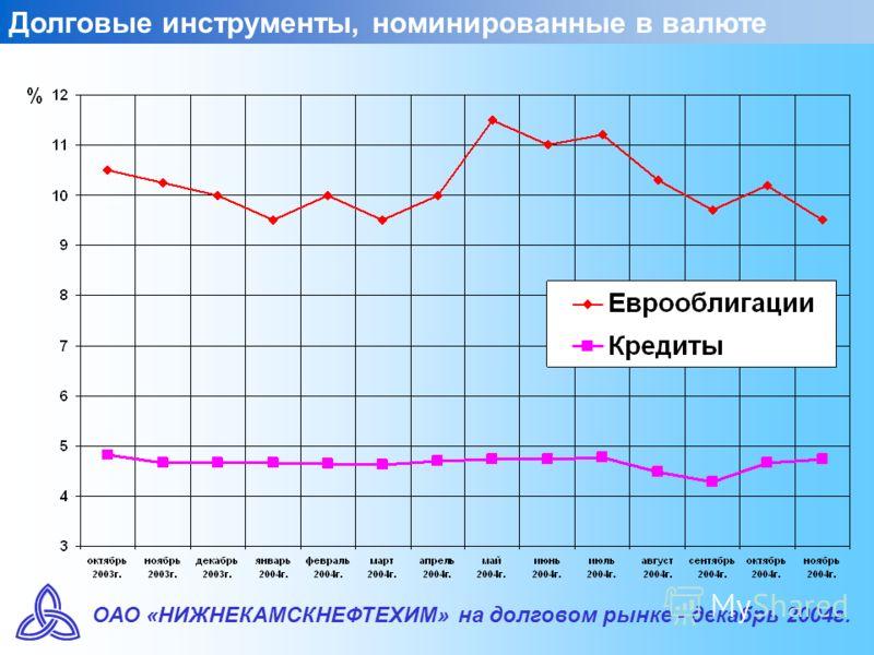 ОАО «НИЖНЕКАМСКНЕФТЕХИМ» на долговом рынке - декабрь 2004г. Долговые инструменты, номинированные в валюте
