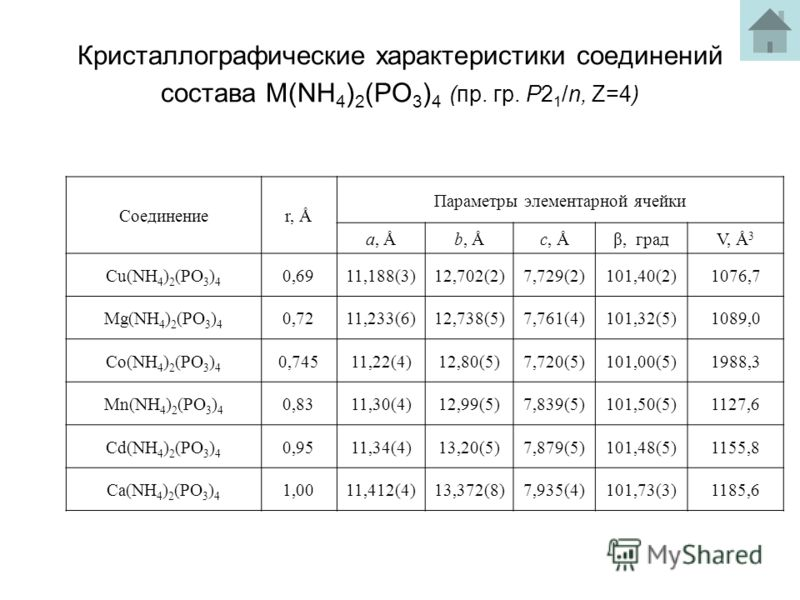 Кристаллографические характеристики соединений состава М(NH 4 ) 2 (PO 3 ) 4 (пр. гр. Р2 1 /n, Z=4) Соединениеr, Å Параметры элементарной ячейки a, Åb, Åc, Åβ, градV, Å 3 Cu(NH 4 ) 2 (PO 3 ) 4 0,6911,188(3)12,702(2)7,729(2)101,40(2)1076,7 Мg(NH 4 ) 2