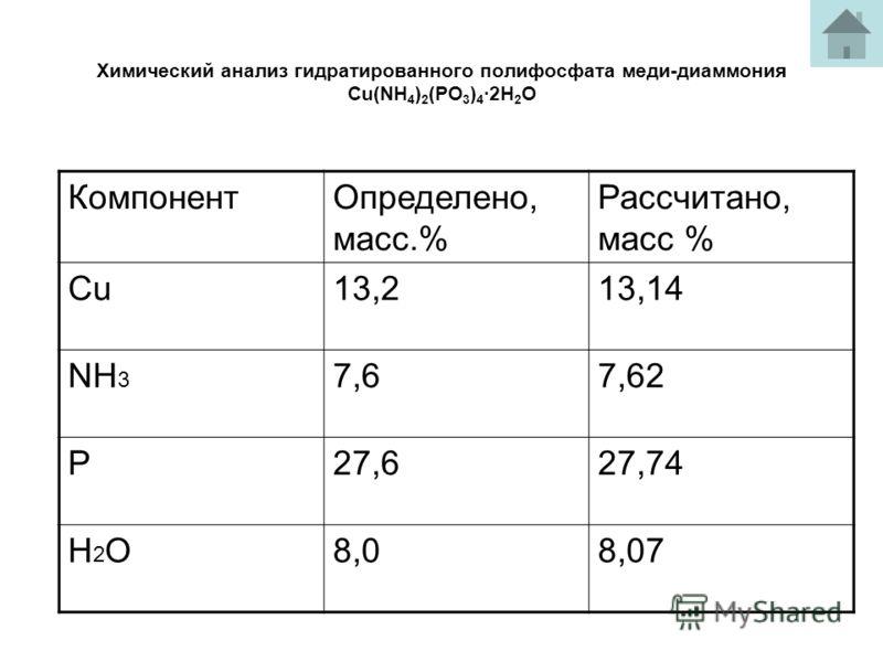 Химический анализ гидратированного полифосфата меди-диаммония Cu(NH 4 ) 2 (PO 3 ) 4 2H 2 O КомпонентОпределено, масс.% Рассчитано, масс % Cu13,213,14 NH 3 7,67,62 P27,627,74 H2OH2O8,08,07