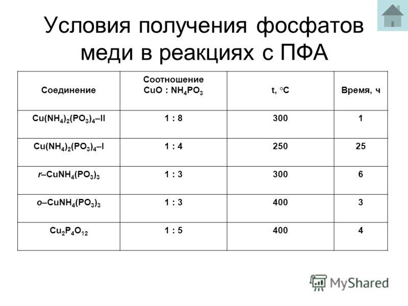 Условия получения фосфатов меди в реакциях с ПФА Соединение Соотношение CuO : NH 4 PO 3 t, °CВремя, ч Cu(NH 4 ) 2 (PO 3 ) 4 –II1 : 83001 Cu(NH 4 ) 2 (PO 3 ) 4 –I1 : 425025 r–CuNH 4 (PO 3 ) 3 1 : 33006 o–CuNH 4 (PO 3 ) 3 1 : 34003 Cu 2 P 4 O 12 1 : 54