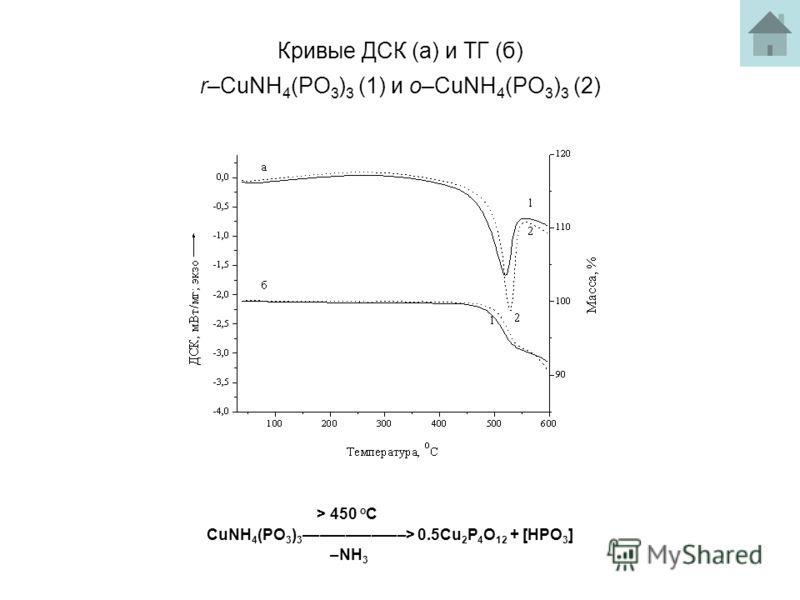 Кривые ДСК (а) и ТГ (б) r–CuNH 4 (PO 3 ) 3 (1) и o–CuNH 4 (PO 3 ) 3 (2) > 450 o C CuNH 4 (PO 3 ) 3 ––––––––––––> 0.5Cu 2 P 4 O 12 + [HPO 3 ] –NH 3