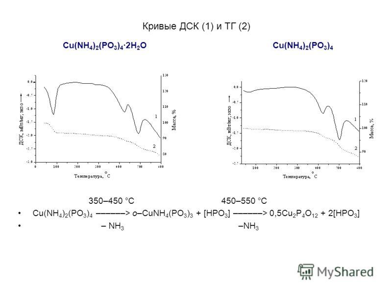 Кривые ДСК (1) и ТГ (2) Cu(NH 4 ) 2 (PO 3 ) 4 2H 2 O Cu(NH 4 ) 2 (PO 3 ) 4 350–450 °C 450–550 °C Cu(NH 4 ) 2 (PO 3 ) 4 ––––––> o–CuNH 4 (PO 3 ) 3 + [HPO 3 ] ––––––> 0,5Cu 2 P 4 O 12 + 2[HPO 3 ] – NH 3 –NH 3