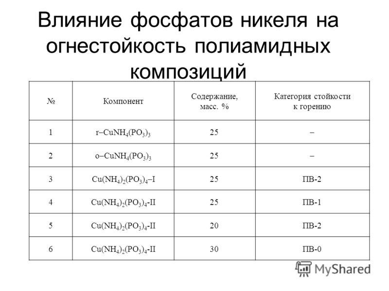 Влияние фосфатов никеля на огнестойкость полиамидных композиций Компонент Содержание, масс. % Категория стойкости к горению 1r–CuNH 4 (PO 3 ) 3 25– 2o–CuNH 4 (PO 3 ) 3 25– 3Cu(NH 4 ) 2 (PO 3 ) 4 –I25ПВ-2 4Cu(NH 4 ) 2 (PO 3 ) 4 -II25ПВ-1 5Cu(NH 4 ) 2