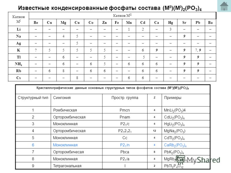 Известные конденсированные фосфаты состава (M II )(M I ) 2 (PO 3 ) 4 Катион M I Катион M II BeCuMgCuCoZnFeMnCdCaHgSrPbBa Li–––––––12–3––– Na––45–––––––9–– Ag–––5–––––––––– K?55555––69–97, 9– Tl––6––5–– 5––99– NH 4 ––6–65–666–99– Rb–68–66––66–99– Cs––