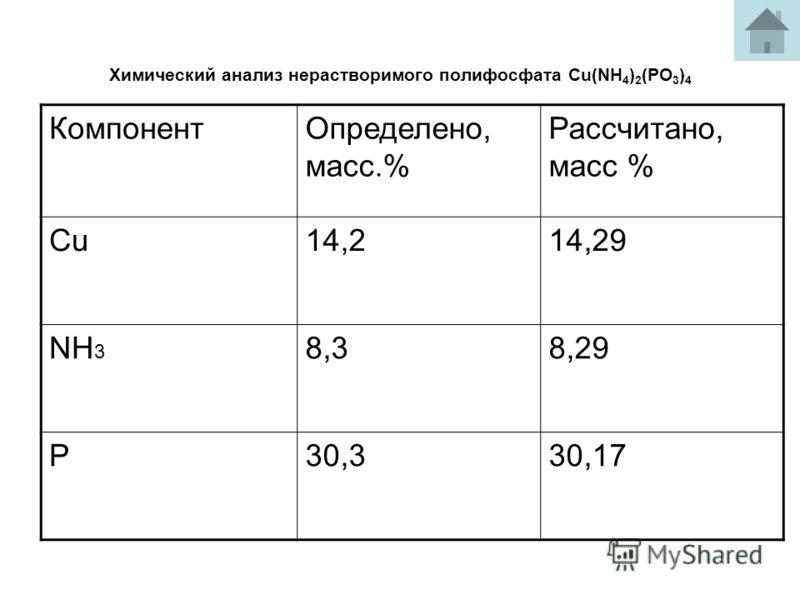Химический анализ нерастворимого полифосфата Сu(NH 4 ) 2 (PO 3 ) 4 КомпонентОпределено, масс.% Рассчитано, масс % Cu14,214,29 NH 3 8,38,29 P30,330,17