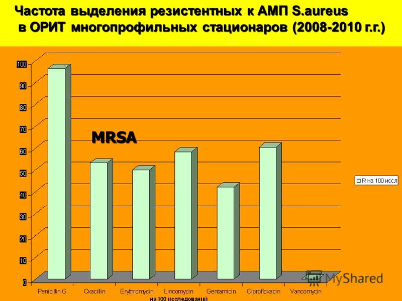 MRSA Частота выделения резистентных к АМП S.aureus в ОРИТ многопрофильных стационаров (2008-2010 г.г.) в ОРИТ многопрофильных стационаров (2008-2010 г.г.)
