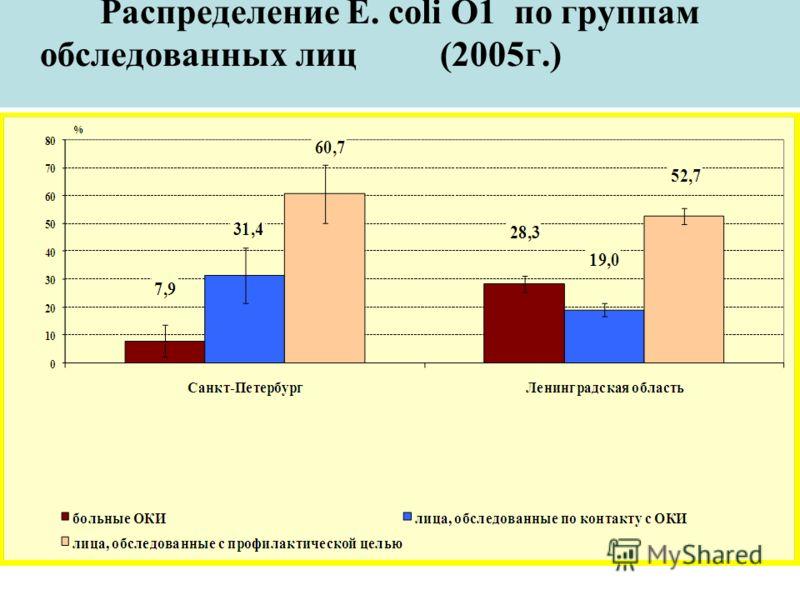 Распределение E. coli О1 по группам обследованных лиц (2005г.)