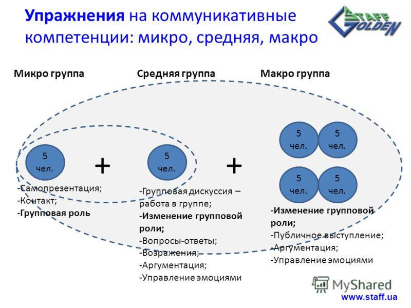 Упражнения на коммуникативные компетенции: микро, средняя, макро 5 чел. -Самопрезентация; -Контакт; -Групповая роль -Групповая дискуссия – работа в группе; -Изменение групповой роли; -Вопросы-ответы; -Возражения; -Аргументация; -Управление эмоциями +