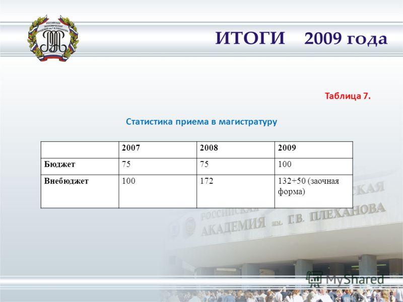 200720082009 Бюджет75 100 Внебюджет100172132+50 (заочная форма) Таблица 7. Статистика приема в магистратуру