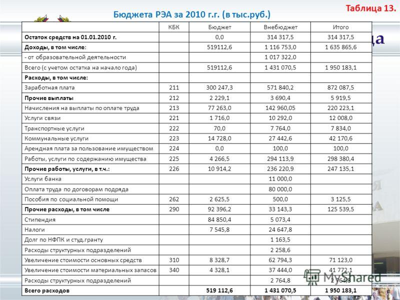 Таблица 13. Бюджета РЭА за 2010 г.г. (в тыс.руб.) КБКБюджетВнебюджетИтого Остаток средств на 01.01.2010 г.0,0314 317,5 Доходы, в том числе:519112,61 116 753,01 635 865,6 - от образовательной деятельности1 017 322,0 Всего (с учетом остатка на начало г