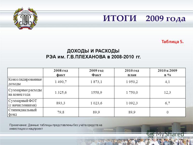 Таблица 5. 2008 год факт 2009 год Факт 2010 год план 2010 к 2009 в % Консолидированные доходы 1 490,71 873,11 950,24,1 Суммарные расходы на конец года 1 325,61558,91 750,012,3 Суммарный ФОТ (с начислениями) 893,31 023,61 092,36,7 Стипендиальный фонд