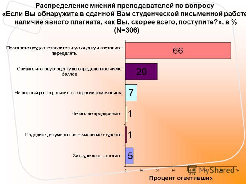 Распределение мнений преподавателей по вопросу «Если Вы обнаружите в сданной Вам студенческой письменной работе наличие явного плагиата, как Вы, скорее всего, поступите?», в % (N=306)