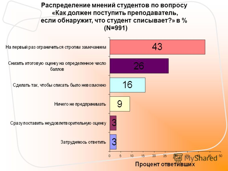 Распределение мнений студентов по вопросу «Как должен поступить преподаватель, если обнаружит, что студент списывает?» в % (N=991)