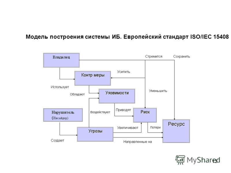 13 Модель построения системы ИБ. Европейский стандарт ISO/IEC 15408