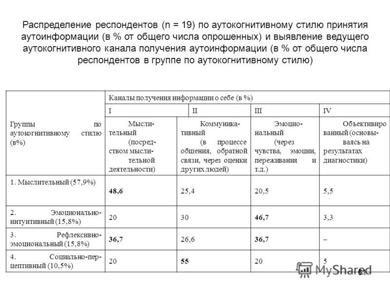 61 Распределение респондентов (n = 19) по аутокогнитивному стилю принятия аутоинформации (в % от общего числа опрошенных) и выявление ведущего аутокогнитивного канала получения аутоинформации (в % от общего числа респондентов в группе по аутокогнитив