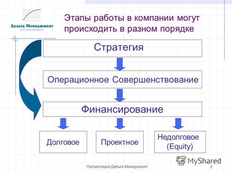Презентация Дельта Менеджмент 2 Этапы работы в компании могут происходить в разном порядке Стратегия Операционное Совершенствование Финансирование Долговое Проектное Недолговое (Equity)
