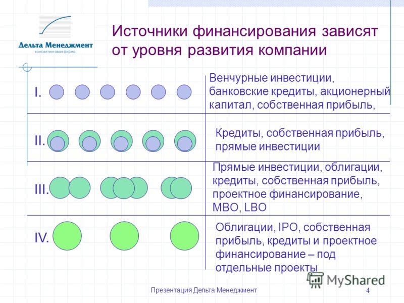 Презентация Дельта Менеджмент 4 Источники финансирования зависят от уровня развития компании I. II. III. IV. Венчурные инвестиции, банковские кредиты, акционерный капитал, собственная прибыль, Кредиты, собственная прибыль, прямые инвестиции Прямые ин