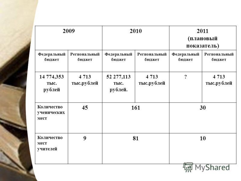 200920102011 (плановый показатель) Федеральный бюджет Региональный бюджет Федеральный бюджет Региональный бюджет Федеральный бюджет Региональный бюджет 14 774,353 тыс. рублей 4 713 тыс.рублей 52 277,113 тыс. рублей. 4 713 тыс.рублей ? Количество учен