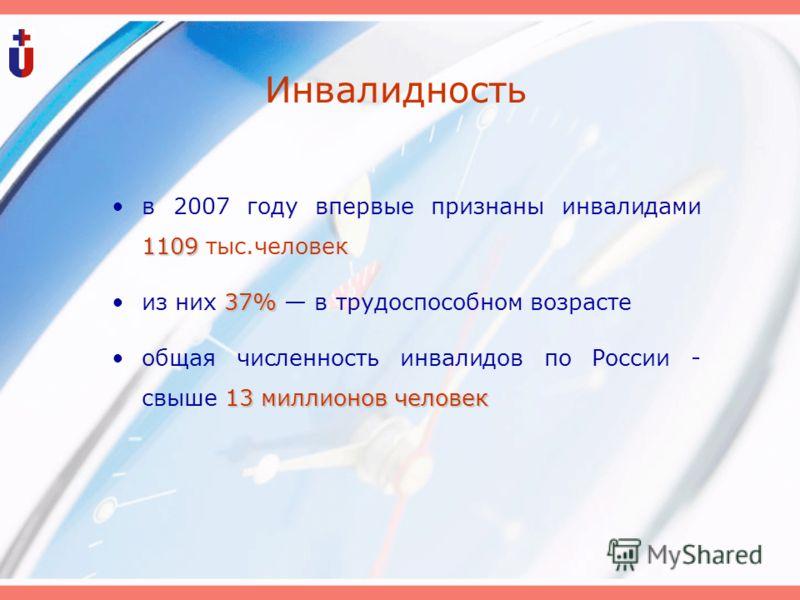 Инвалидность 1109в 2007 году впервые признаны инвалидами 1109 тыс.человек 37%из них 37% в трудоспособном возрасте 13 миллионов человекобщая численность инвалидов по России - свыше 13 миллионов человек