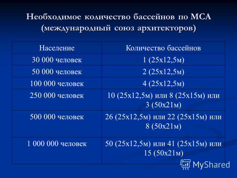 Необходимое количество бассейнов по МСА (международный союз архитекторов) НаселениеКоличество бассейнов 30 000 человек1 (25х12,5м) 50 000 человек2 (25х12,5м) 100 000 человек4 (25х12,5м) 250 000 человек10 (25х12,5м) или 8 (25х15м) или 3 (50х21м) 500 0