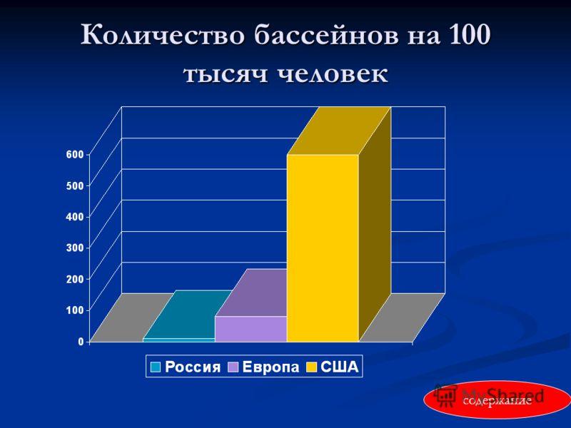 Количество бассейнов на 100 тысяч человек содержание