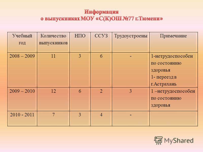 Учебный год Количество выпускников НПОССУЗТрудоустроеныПримечание 2008 – 20091136- 1-нетрудоспособен по состоянию здоровья 1- переезд в г.Астрахань 2009 – 201012623 1 –нетрудоспособен по состоянию здоровья 2010 - 2011734-