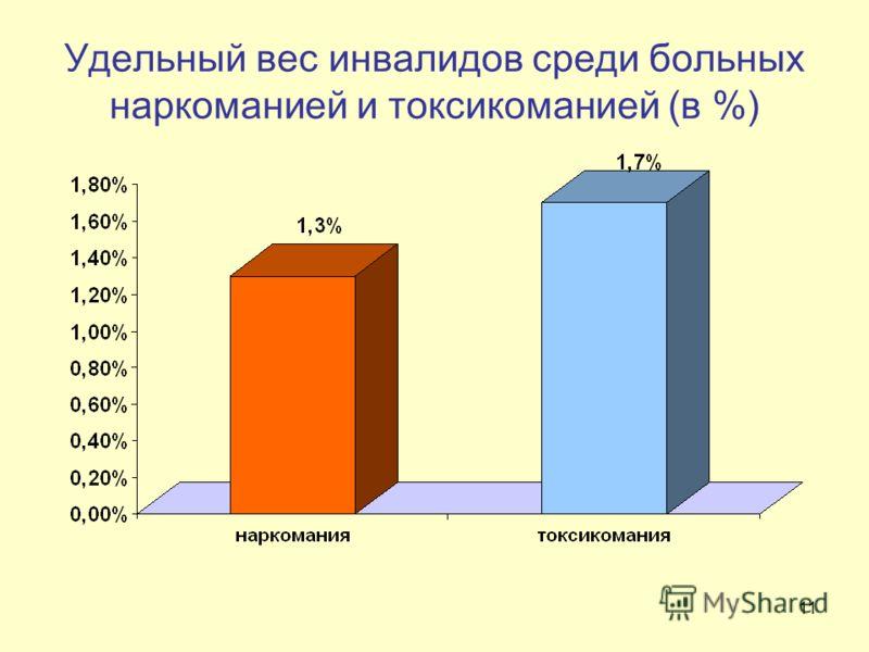 11 Удельный вес инвалидов среди больных наркоманией и токсикоманией (в %)