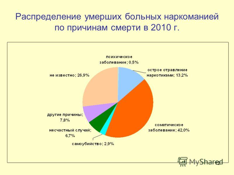 12 Распределение умерших больных наркоманией по причинам смерти в 2010 г.