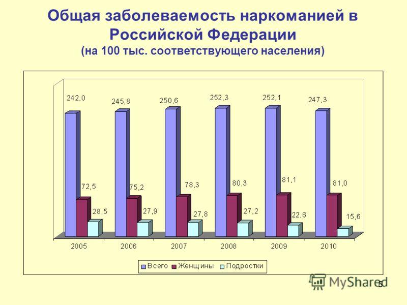5 Общая заболеваемость наркоманией в Российской Федерации (на 100 тыс. соответствующего населения)