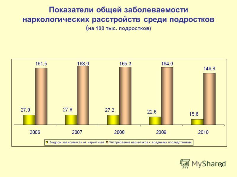 9 Показатели общей заболеваемости наркологических расстройств среди подростков ( на 100 тыс. подростков)