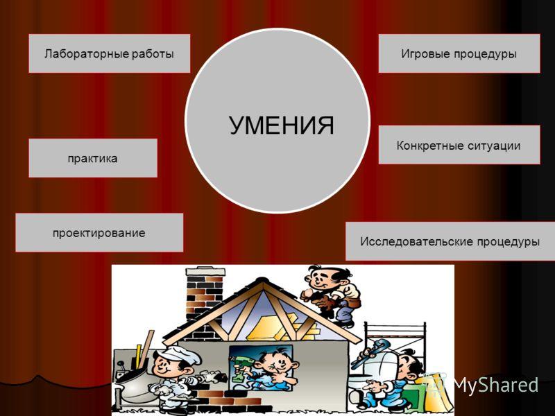 УМЕНИЯ Лабораторные работы практика Конкретные ситуации проектирование Игровые процедуры Исследовательские процедуры