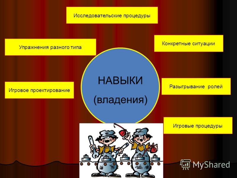 НАВЫКИ (владения) Игровое проектирование Игровые процедуры Разыгрывание ролей Исследовательские процедуры Конкретные ситуации Упражнения разного типа