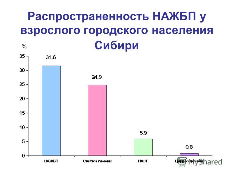 Распространенность НАЖБП у взрослого городского населения Сибири %