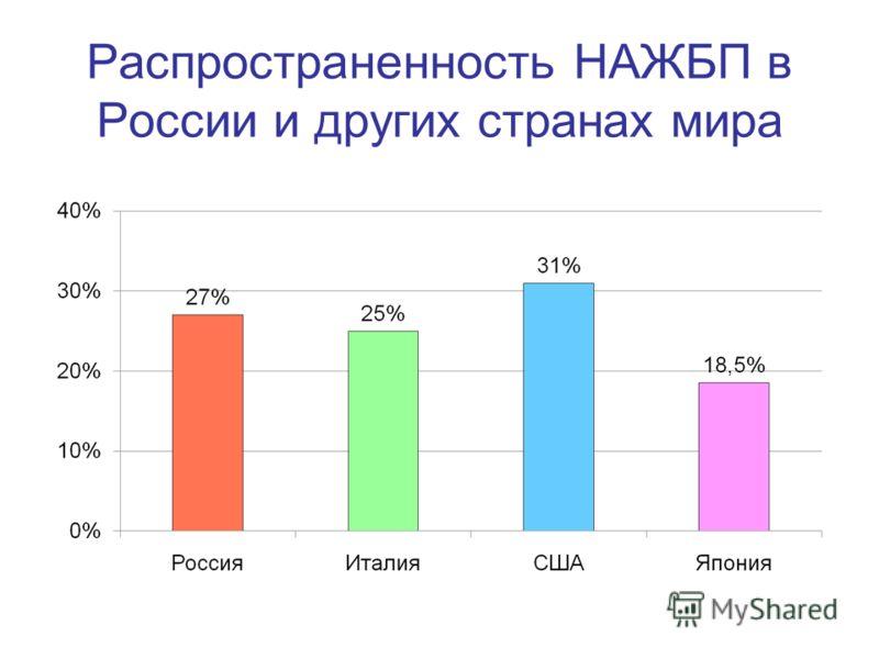 Распространенность НАЖБП в России и других странах мира